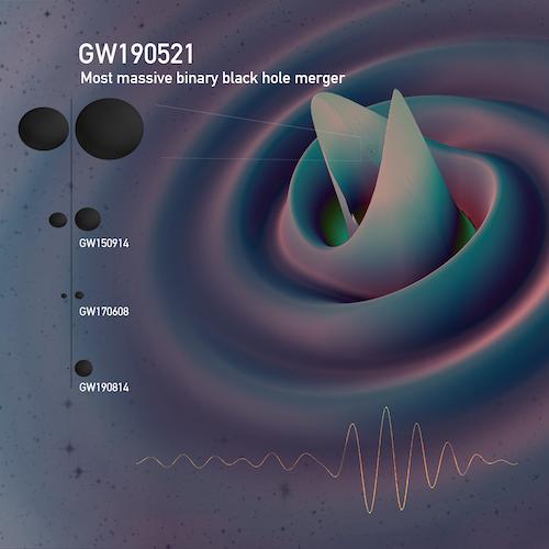 Cientistas detectam ondas gravitacionais do maior Buraco Negro já descoberto